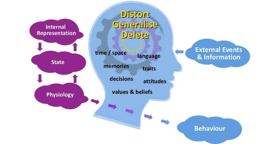 NLP Communication Model: What are you missing out on?