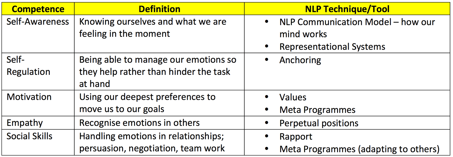 Emotional Intelligence NLP
